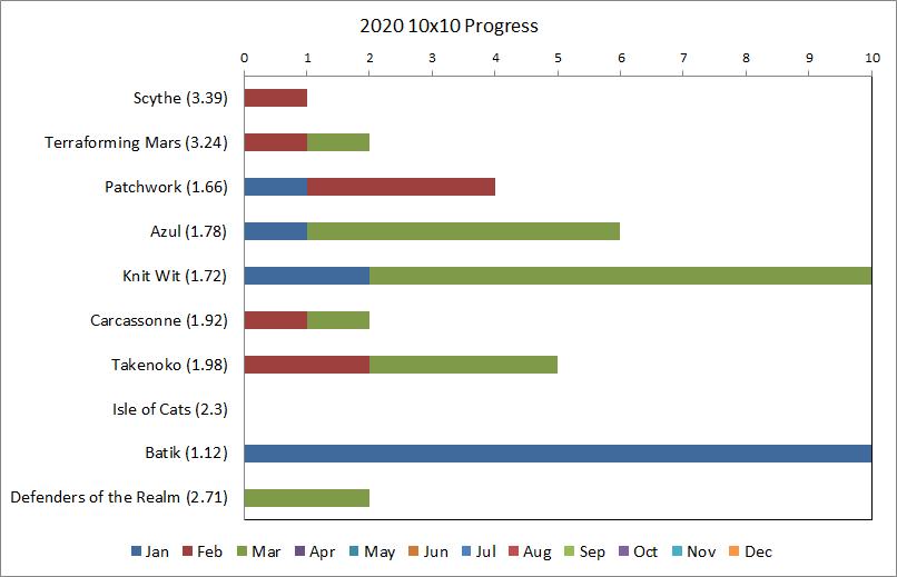 10x10 Progress, March 2020